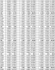 Decimal feet to inches conversion chart also best images of metric worksheet pdf king henry rh worksheeto