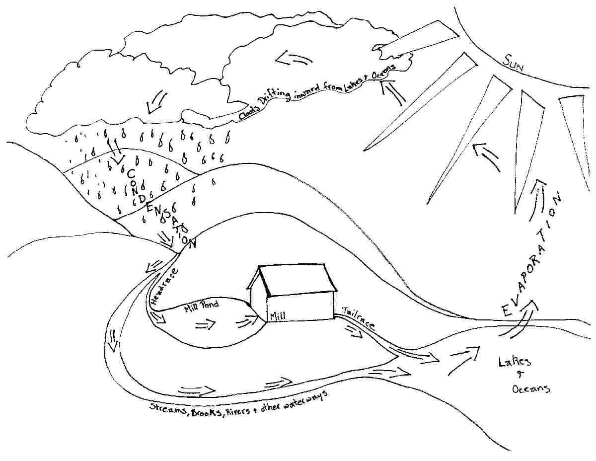 9 Best Images of Water Cycle Diagram Blank Worksheet
