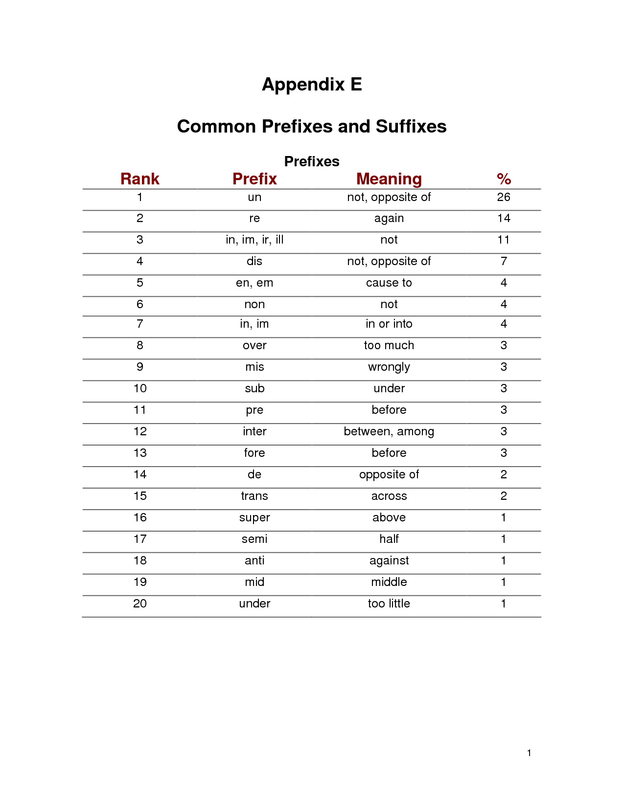 17 Best Images Of Medical Prefixes And Suffixes Worksheets