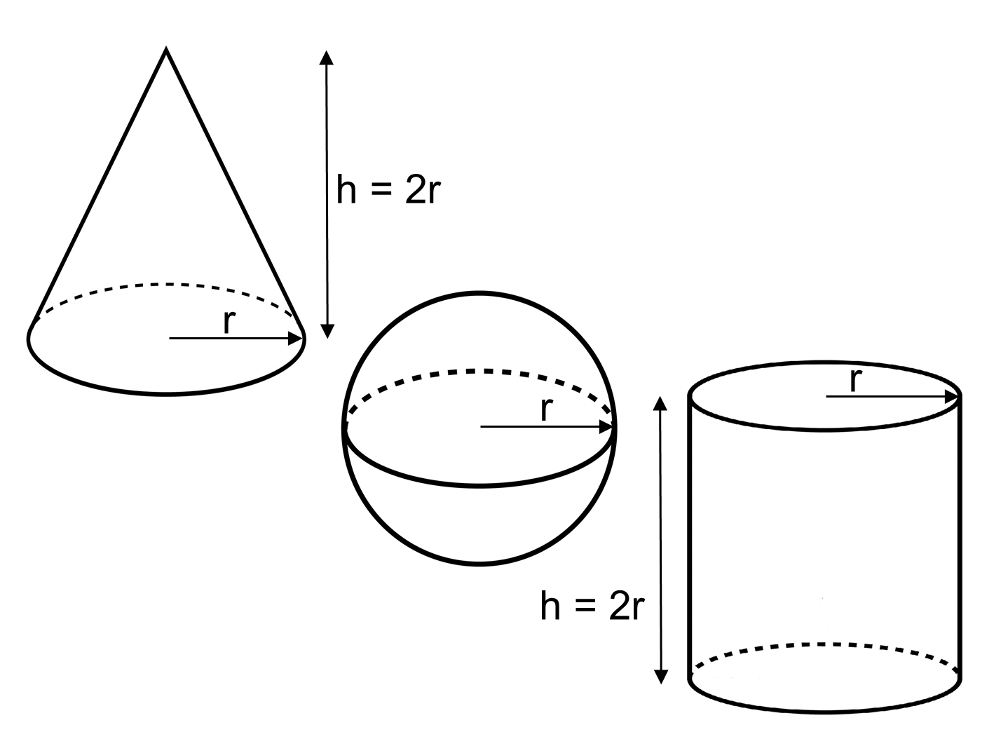 Volume Of Cylinders Cones And Spheres Worksheet