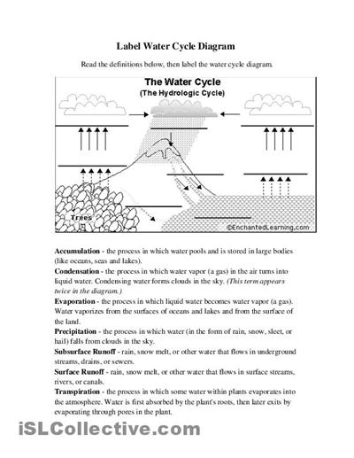 water cycle diagram worksheet blank garage consumer unit wiring 11 best images of worksheets label - worksheets, science ...