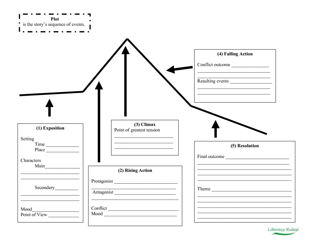 medium resolution of Plot Structure Worksheet   Printable Worksheets and Activities for  Teachers