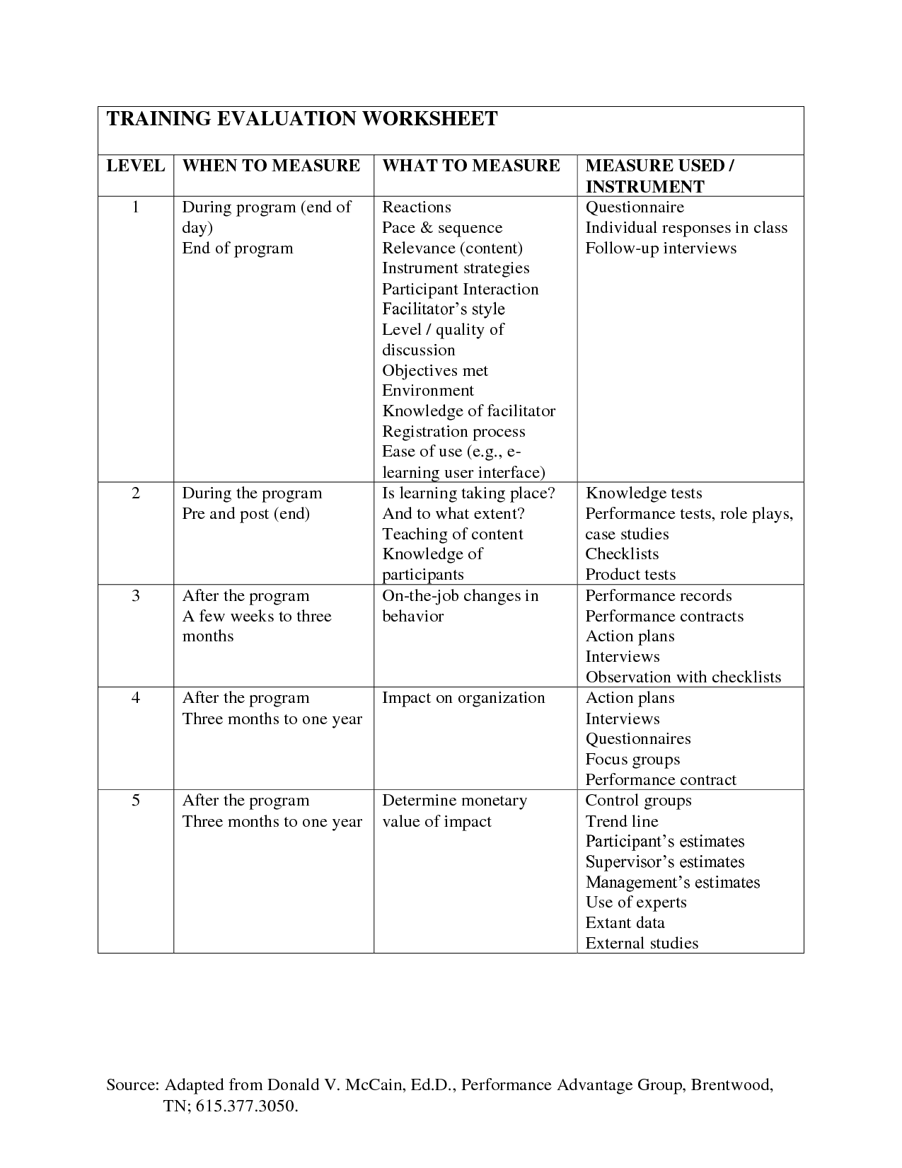 Adult Learners Learning Styles Worksheet