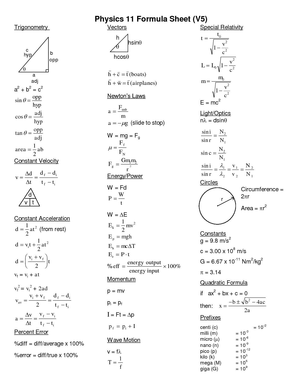 Physics Equations Sheet High School