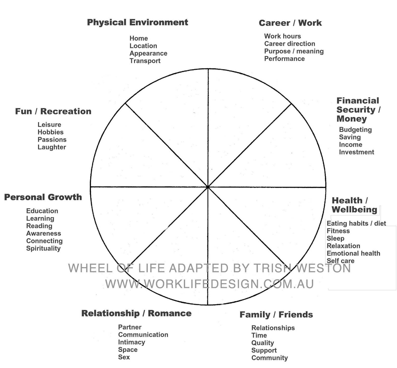 Good Lives Model Worksheet