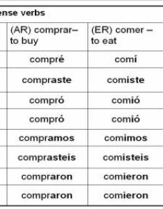 Preterite tense spanish verbs chart also best images of regular ar verb worksheet er ir rh worksheeto