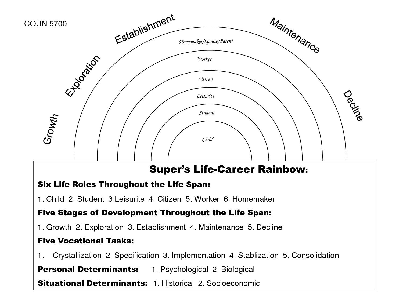 14 Best Images Of Life Roles Worksheet