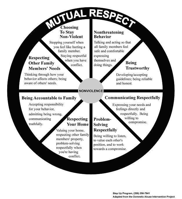 Responsibility Worksheets Respect And