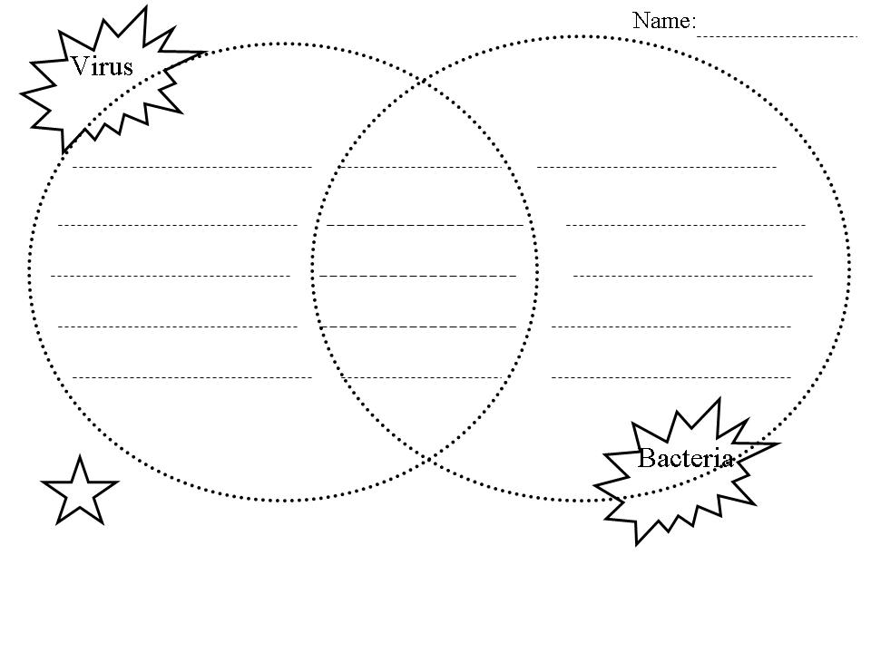 venn diagram virus and bacteria