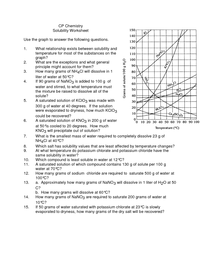 Solubility Worksheet - resultinfos