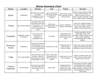 Biome Major Biomes And Their Characteristics Freshwater ...
