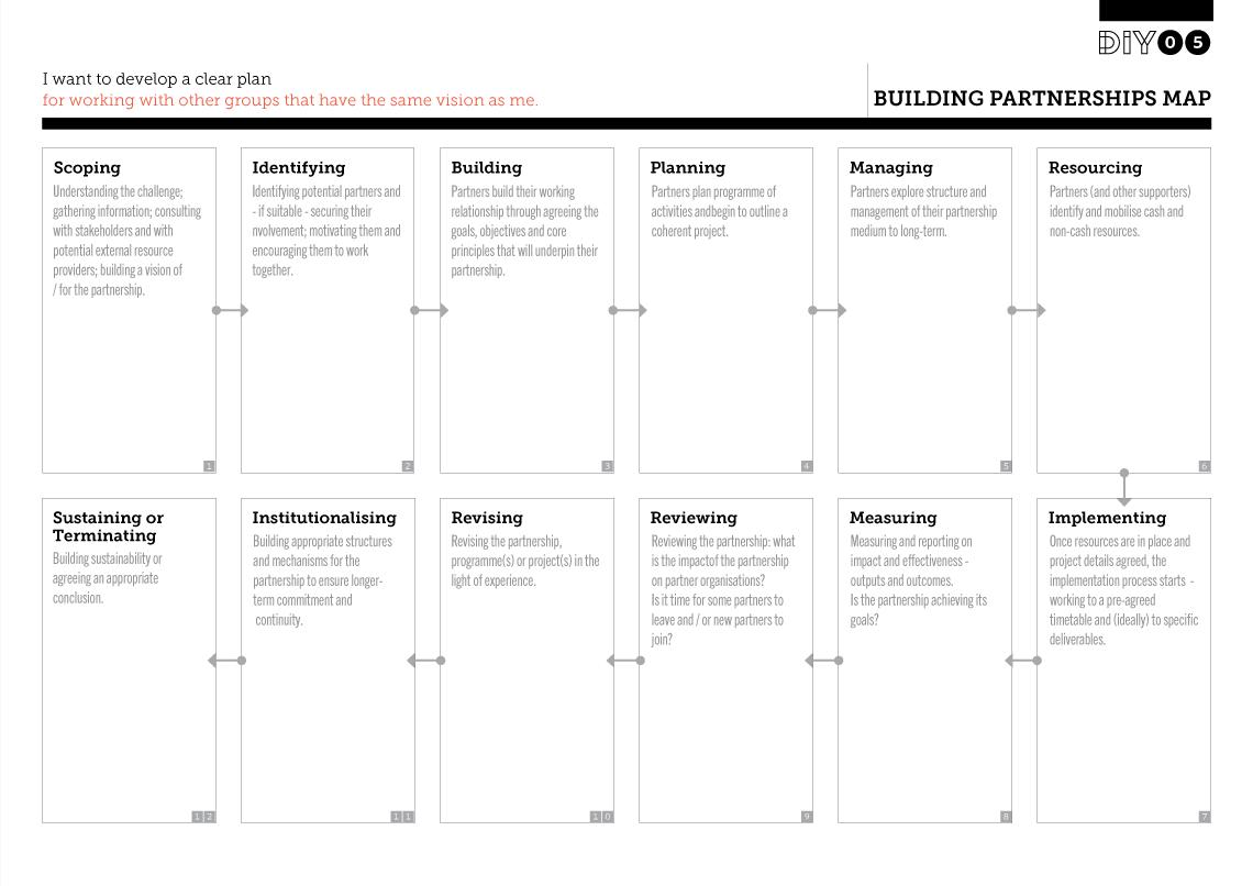 10 Best Images Of Social Media Planning Worksheet