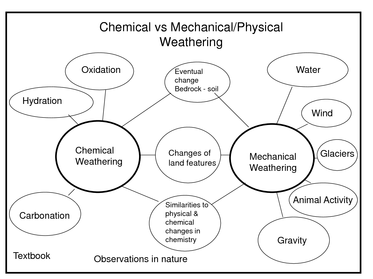 34 Physical And Chemical Weathering Worksheet