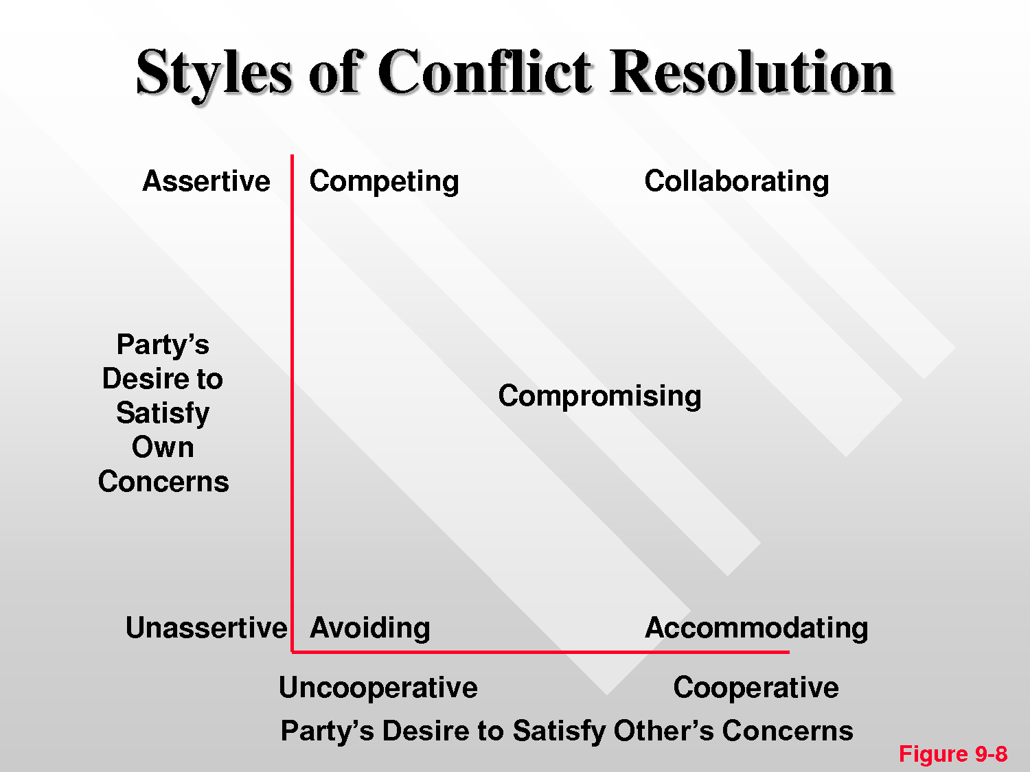7 Best Images Of Conflict Resolution Styles Worksheet
