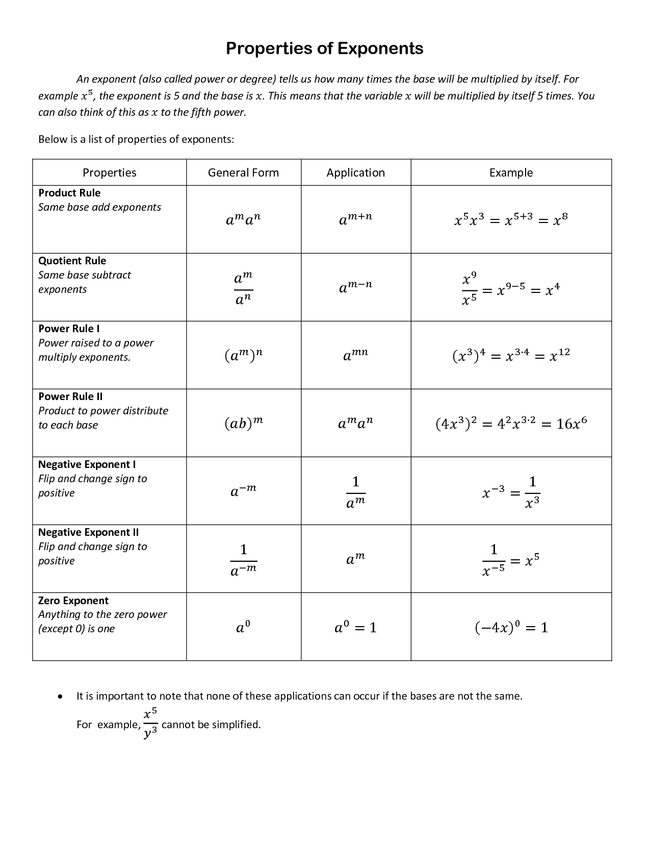 Exponents Times Exponents Worksheet