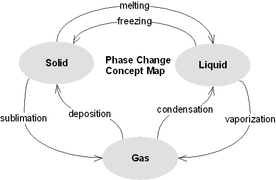 diagram of phase changes
