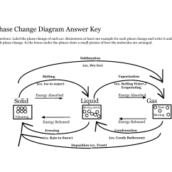 Phase Change Of Water Diagram Ezgo Txt Wiring 15 Best Images Worksheet