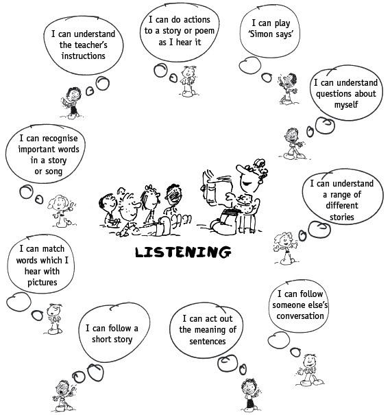 Active Listening Skills Pictures to Pin on Pinterest