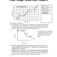 Simple Phase Change Diagram Notifier Duct Detector Wiring Worksheet Answer Key States Of Matter