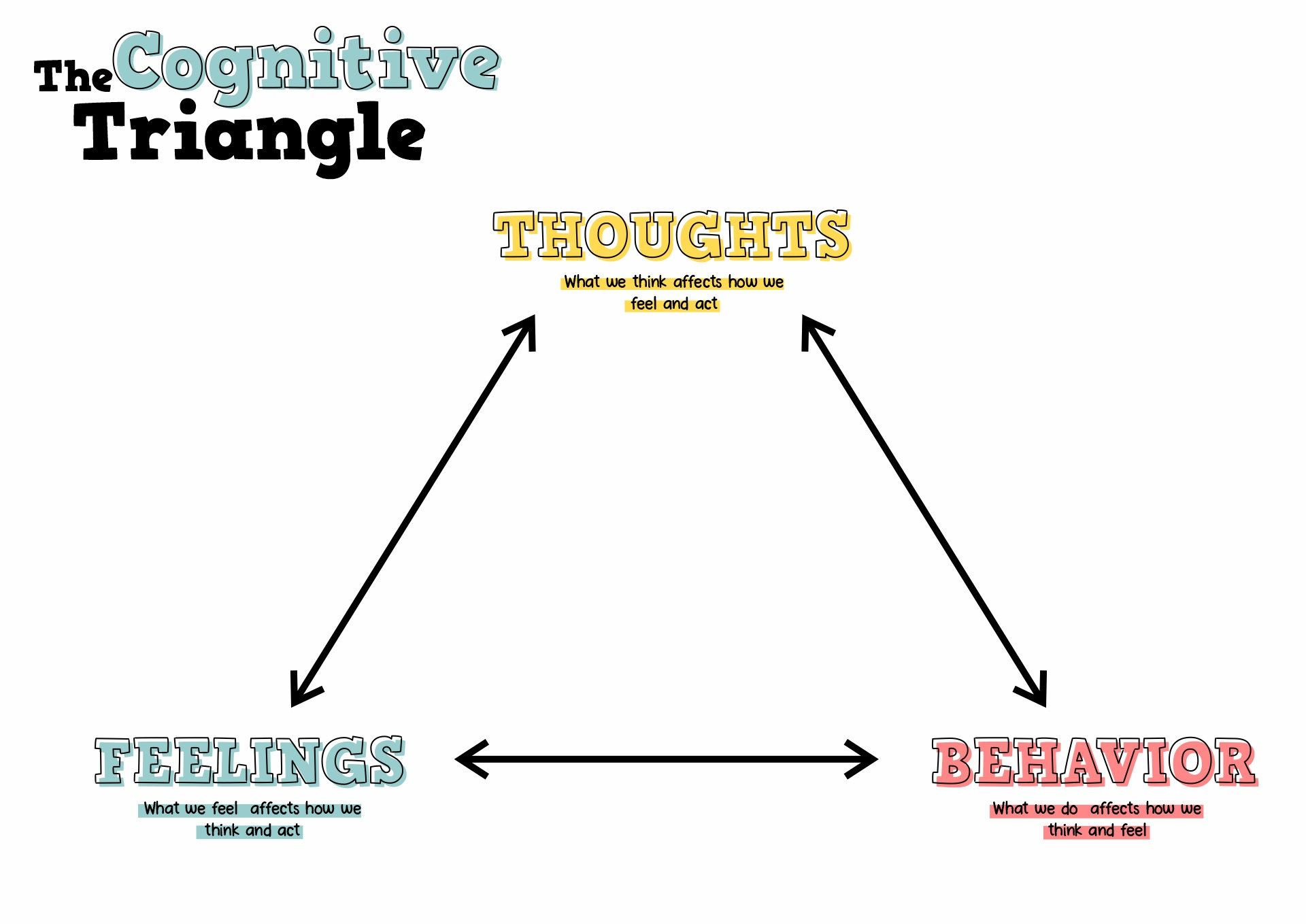 18 Best Images Of Cognitive Behavioral Therapy Worksheets