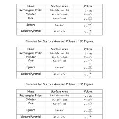 Stem And Leaf Diagram Worksheet Briggs Freeman Park Cities 5 Best Images Of Sphere Problems