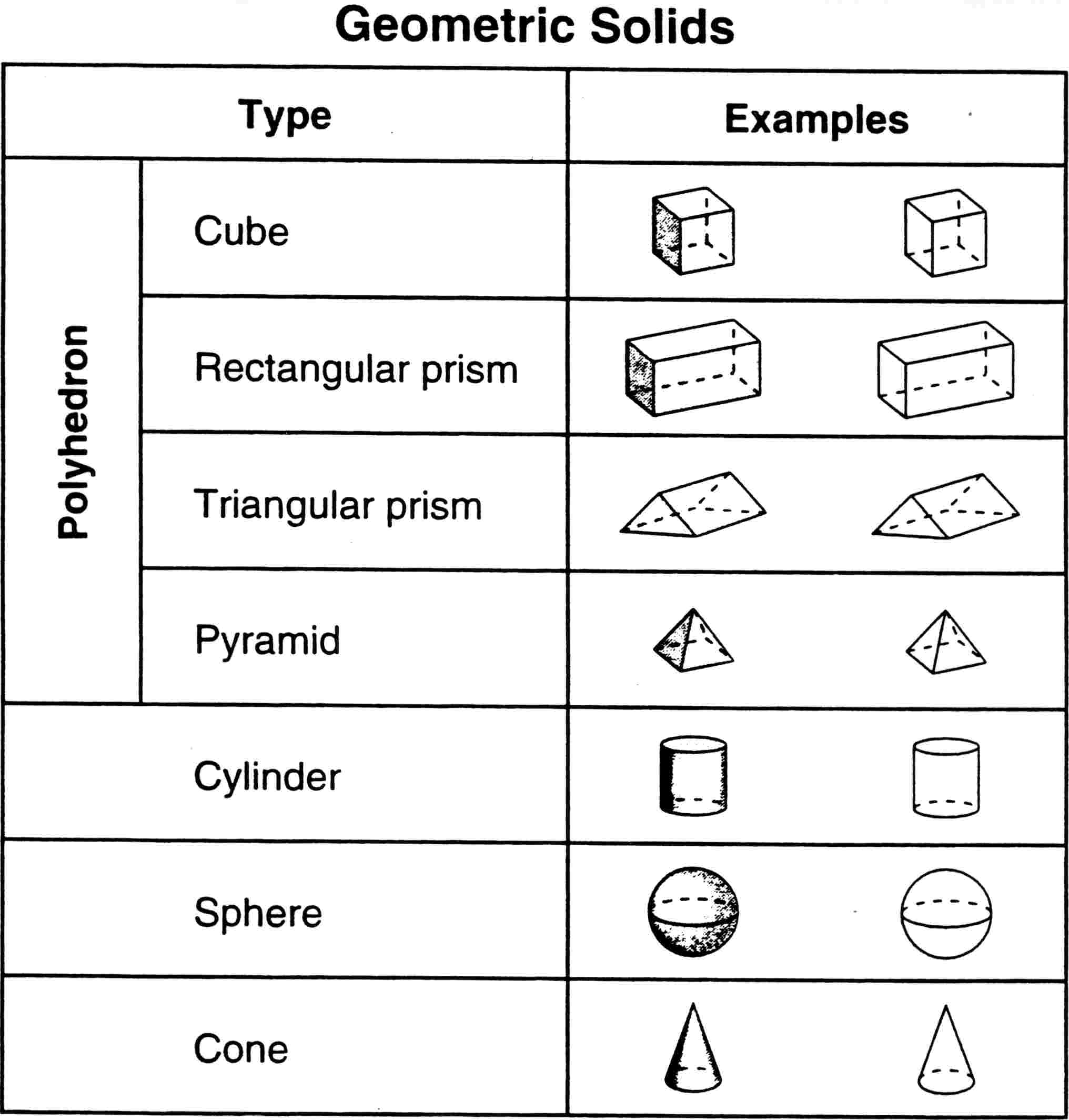 Identifying 3d Shapes Worksheet