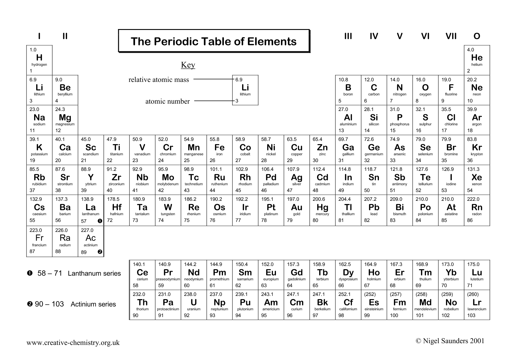 32 Periodic Table Of Elements Worksheet