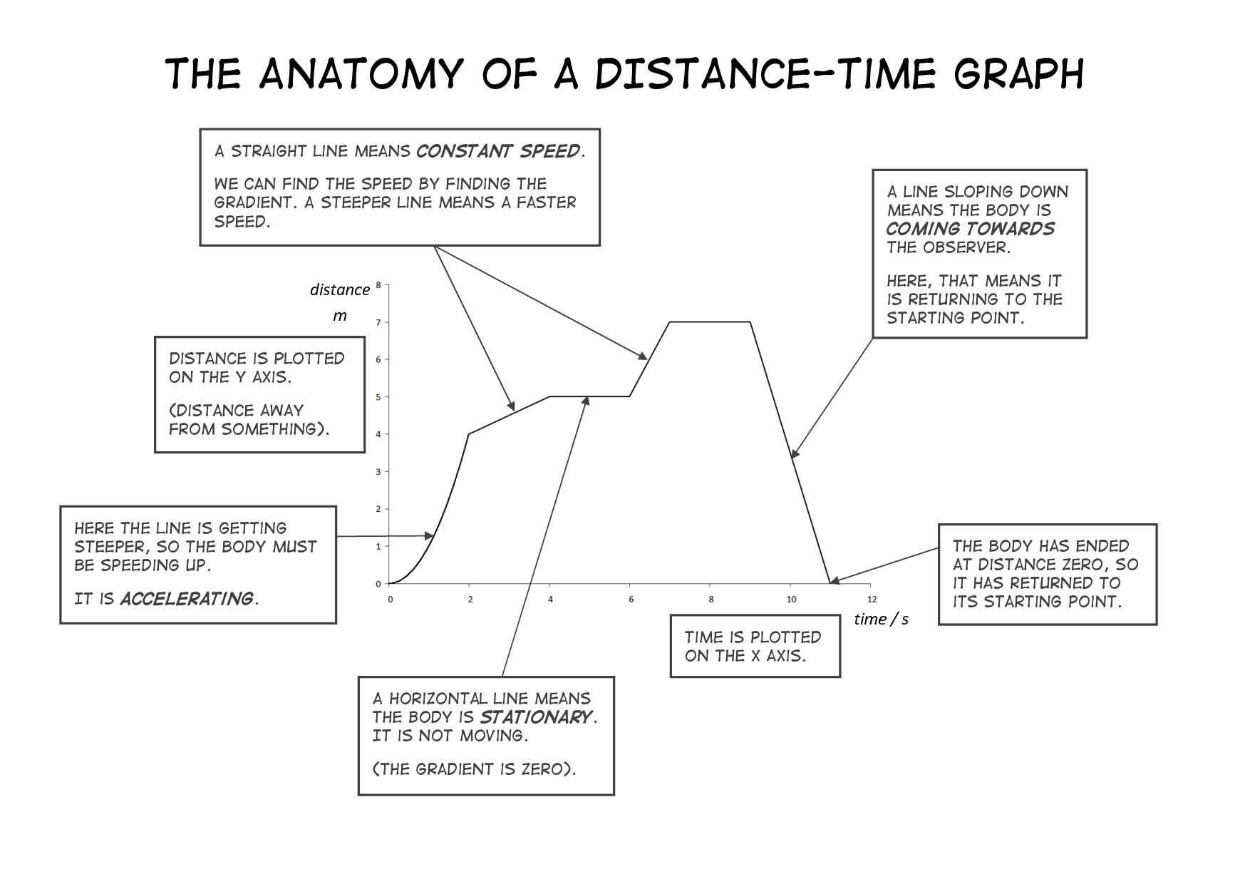 8 Best Images Of Speed Distance Time Worksheet