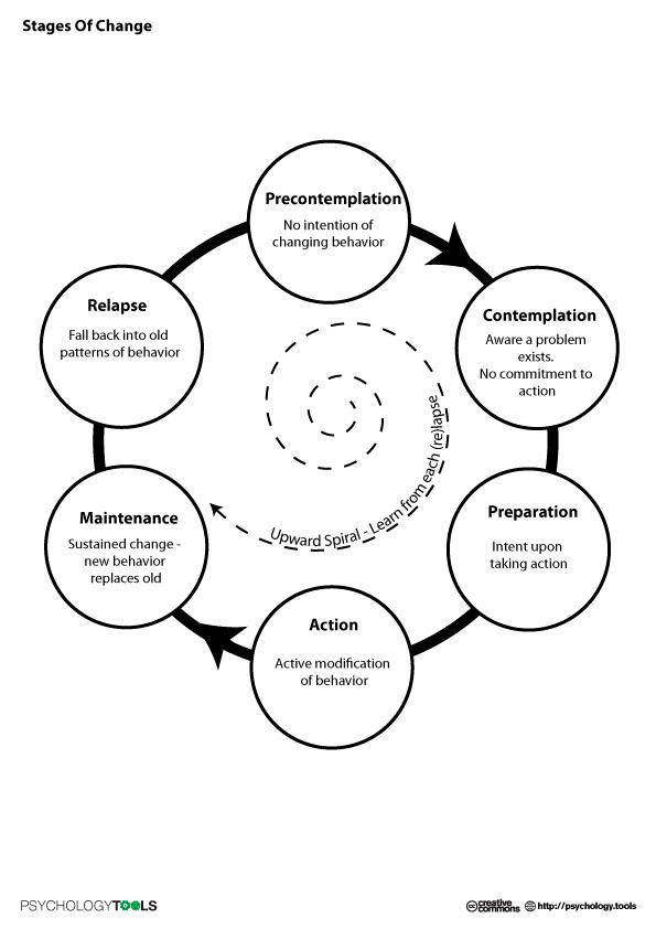 8 Best Images of Stages Of Change Worksheet Addiction