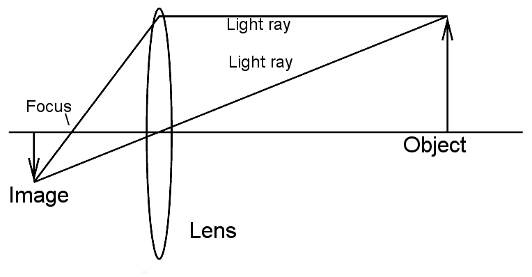 10 Best Images of Convex Lenses Practice Worksheet Key
