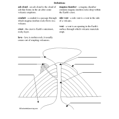 Inside Volcano Diagram Vent 2003 Honda Civic Wiring Radio 11 Best Images Of Parts A Worksheet