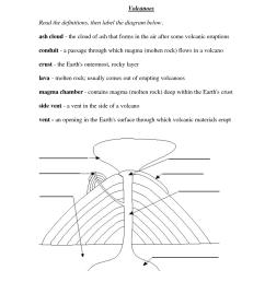 Volcano Types Worksheet   Printable Worksheets and Activities for Teachers [ 1650 x 1275 Pixel ]