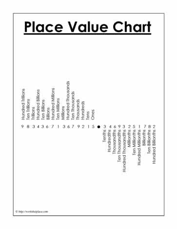 Place Value Chart. Version 4 Worksheets