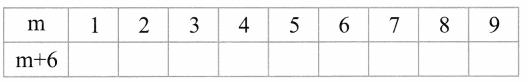 CBSE Class 6 Maths Algebra Worksheets 1