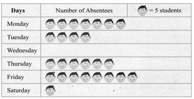 CBSE Class 6 Maths Data Handling Worksheets 3