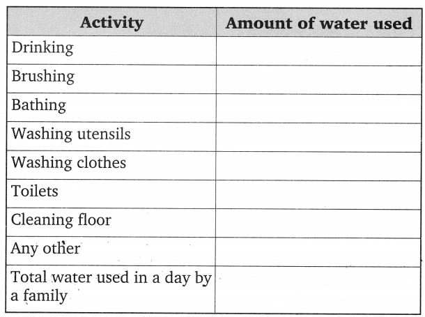 CBSE Class 6 Science Water Worksheets 1