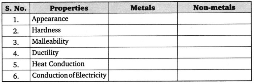 CBSE Class 8 Science Materials Metals and Non-metals Worksheets 1