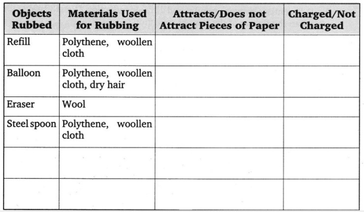 CBSE Class 8 Science Some Natural Phenomena Worksheets 2