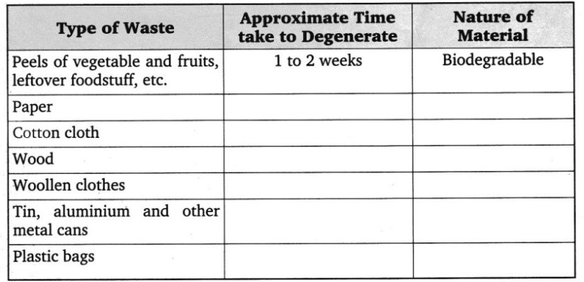 CBSE Class 8 Science Synthetic Fibres and Plastics Worksheets 2