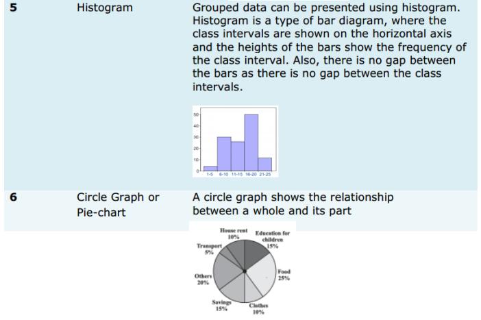 Data Handling Formulas for Class 8 Q3