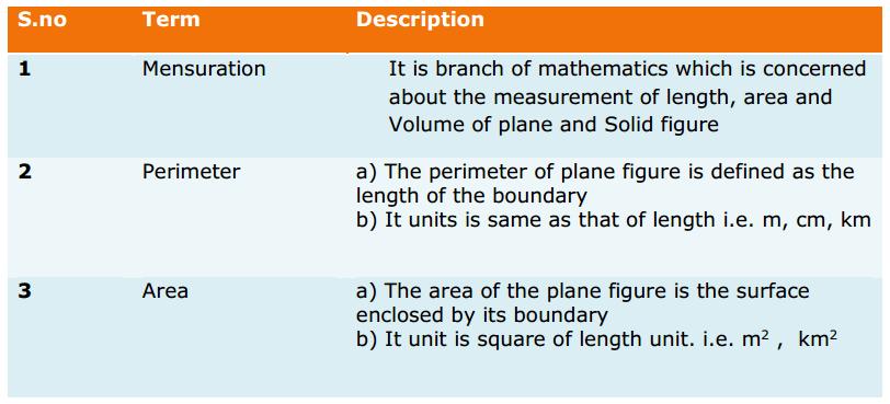 Mensuration Formulas Class 8 Q1
