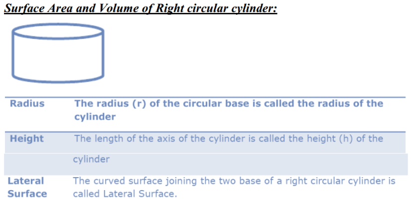 Surface Areas and Volumes Formulas for Class 10 Q4