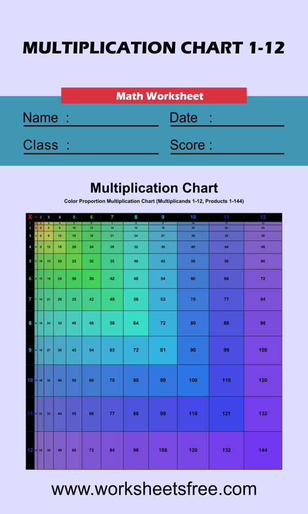 Proportioned Multiplication Chart (Color Version) 1-12
