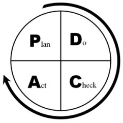 Pdca Cycle Diagram Simplicity 7116 Wiring Sustainable Timber Toolbox Monitoring Forestry Operations A Of The