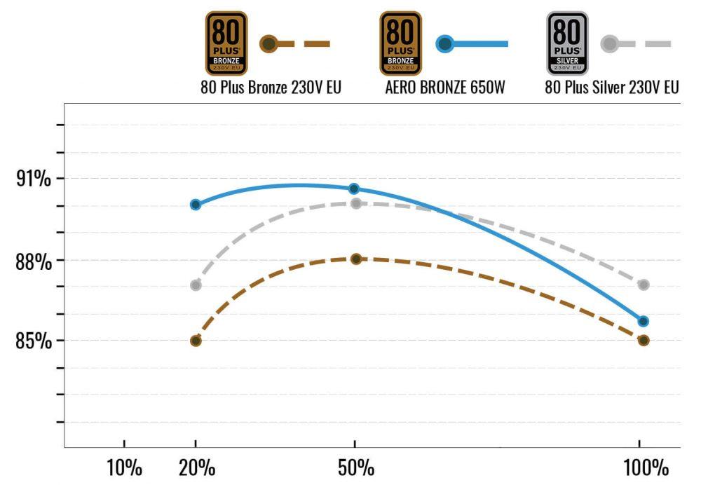 AEROCOOL AERO BRONZE 650W PSU, 80+ BRONZE EFFICIENCY