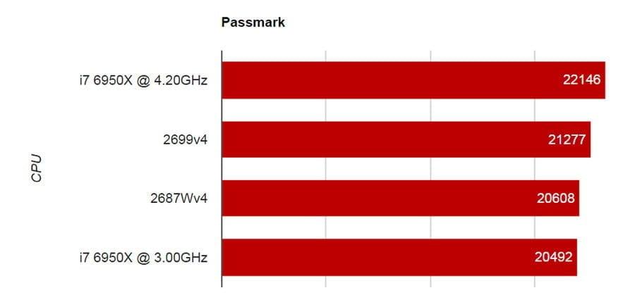 Passmark WS-X1100S i7 5960x Benchmarks