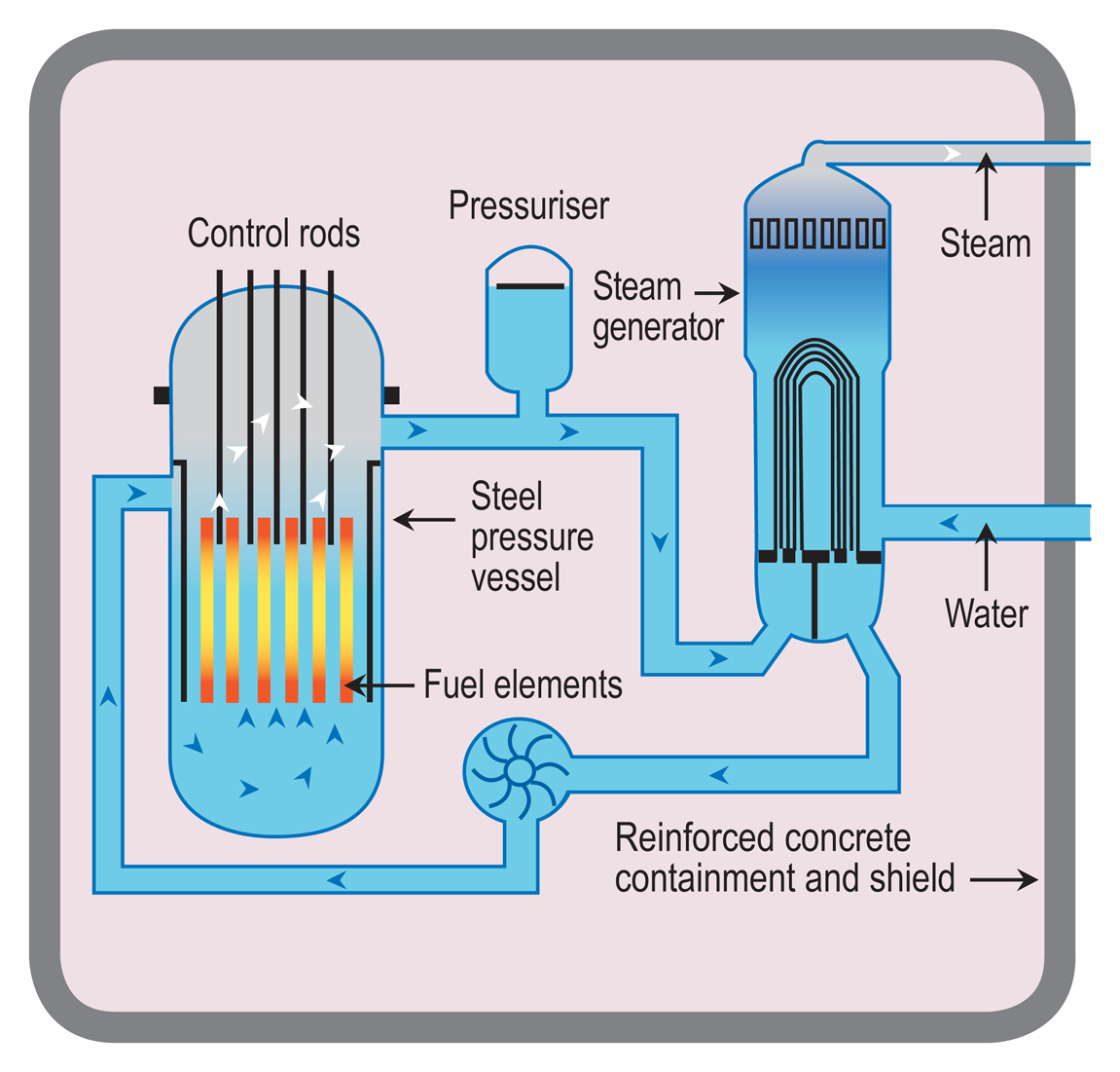 How Does A Nuclear Reactor Make Electricity? World Nuclear