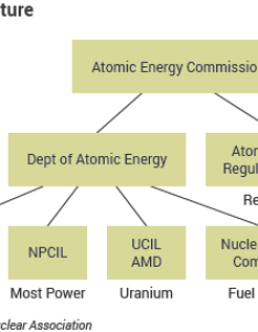 India structure flow diagram also nuclear power in indian energy world rh