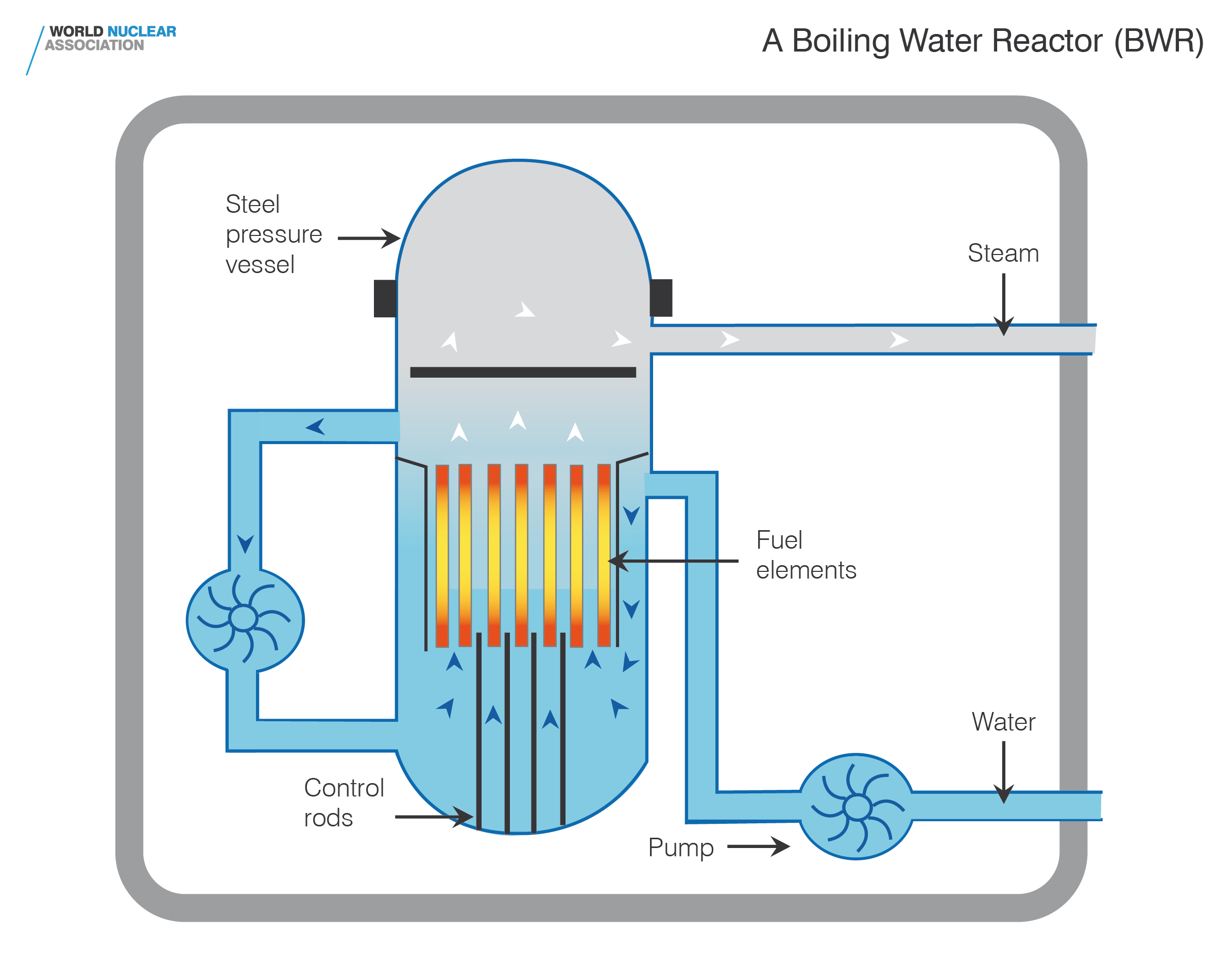 hight resolution of boiling water reactor