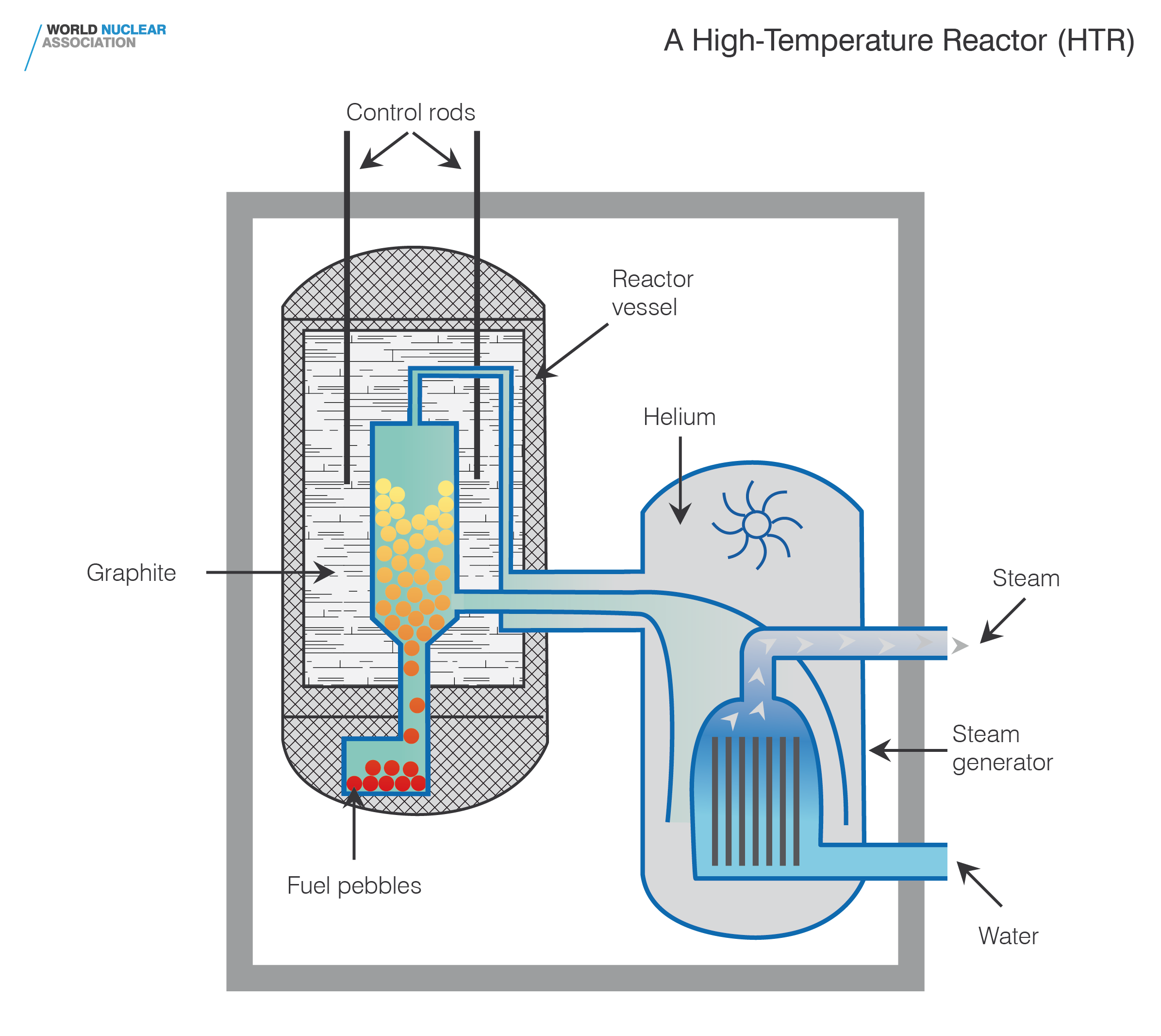 hight resolution of high temperature reactor
